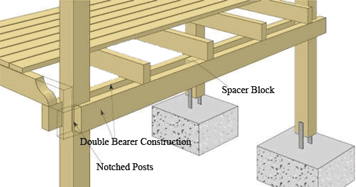 Deck Framing Diagram : Timber decking handrails harper